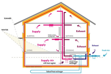 Passive house high performance construction standards in for Passive energy house design